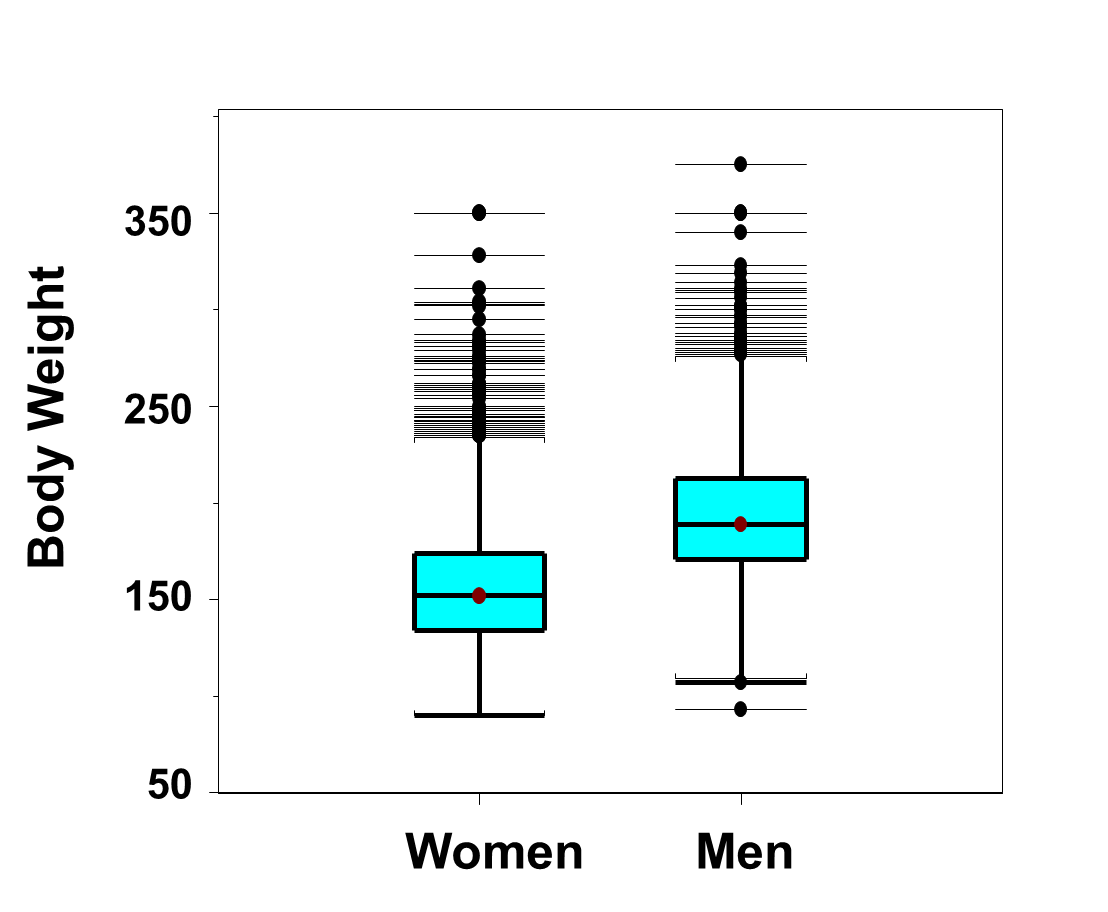 Because men are generally taller than women (see Figure 14 below), it ...