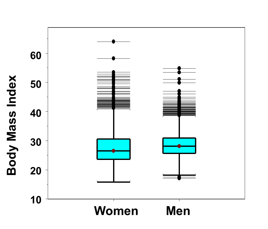 The Distributions Of Body Mass Index Are Similar For Men And Women There  Are Again Many Outliers In The Distributions In Both Men And Women