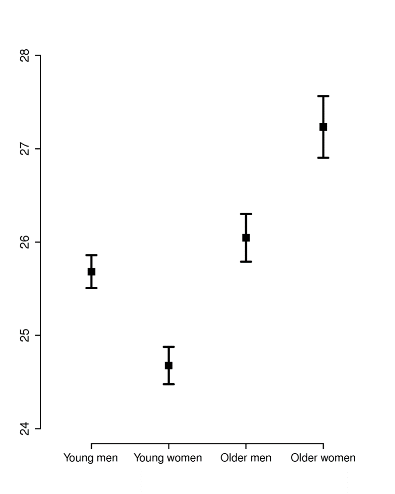 worksheet Line Plot Graph choosing the best graph type on right shows same information presented as a box plot with this presentation method one gets better understanding of skewed