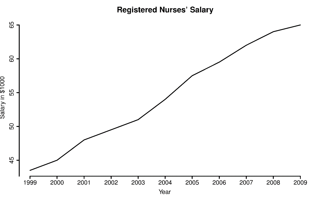 present data to facilitate comparisons data from myplan com careers registered nurses salary 29 1111 00 html