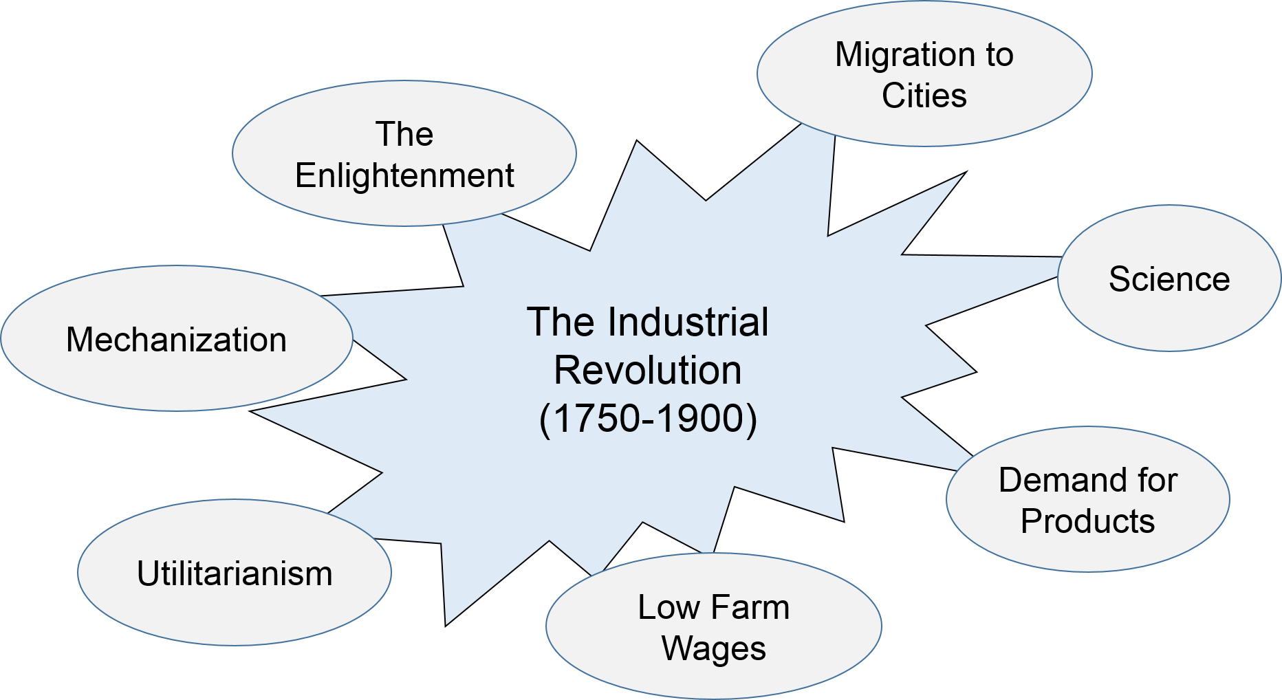 This image depicts the various factors/aspects of the Industrial Revolution.
