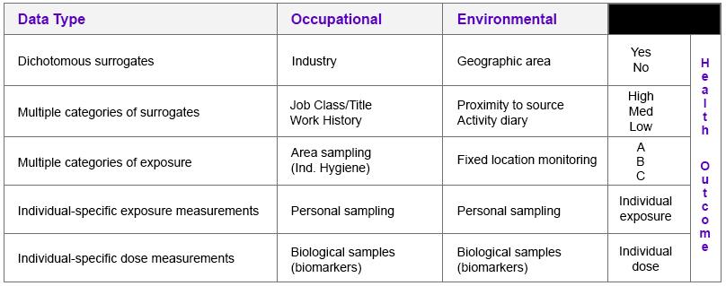 Exposure Assessments