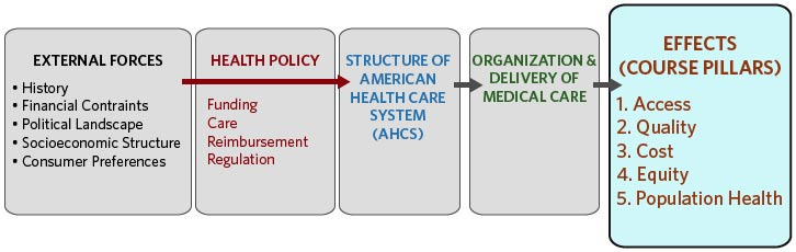 an overview of the united states highly developed health care system