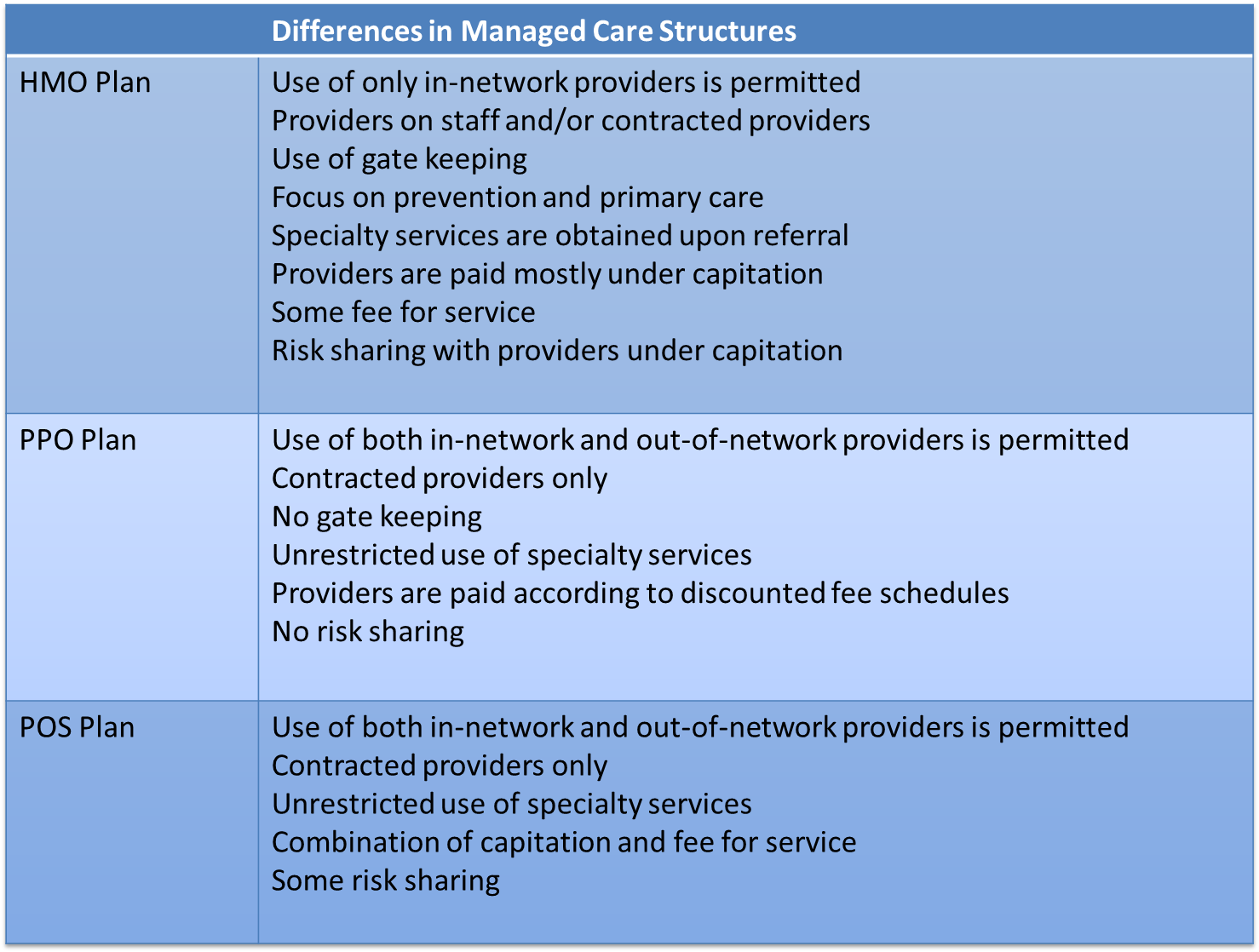 Differences In Managed Care Structuresg