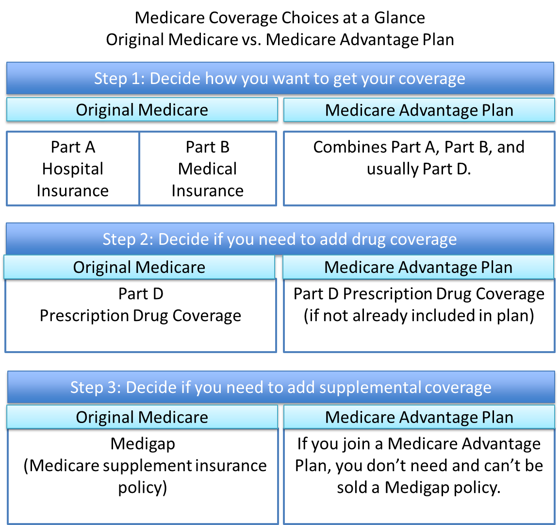 Is viagra covered by medicare 2013
