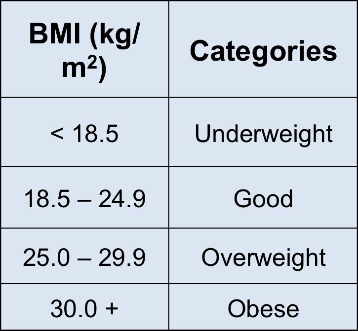 Dietary Self-Assessment