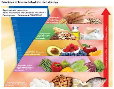 nutrition food
