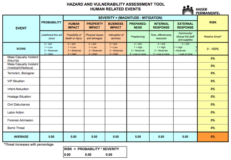 Emergency Operations Plan EOP – Hazard Analysis Template